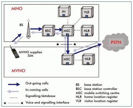MVNO call flow