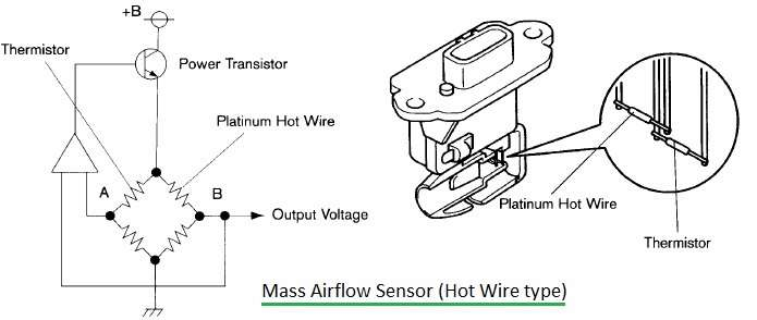 MAP Sensor Vs MAF Sensor-Difference btw MAP Sensor,MAF Sensor
