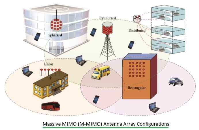 Massive MIMO Antenna Array Configurations