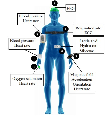 types of Medical sensors