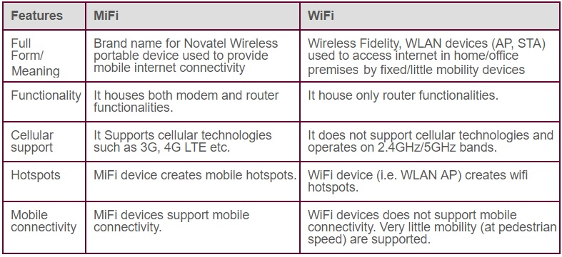 MiFi vs WiFi,difference-between MiFi and WiFi