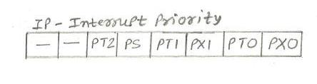 Microcontroller IP(Interrupt Priority) register