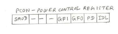 Microcontroller PCON(Power Control) register