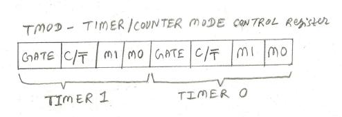Microcontroller TMOD register