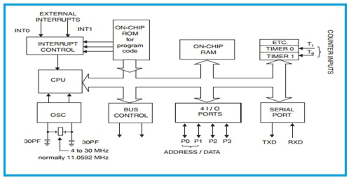 Microcontroller Architecture Intel 8051 core