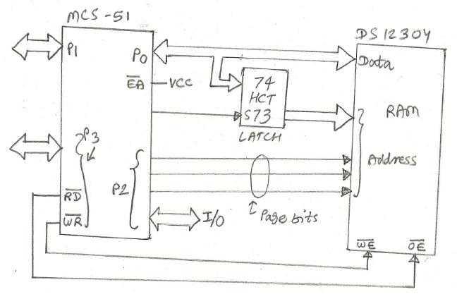 Microcontroller interfacing with Data Memory