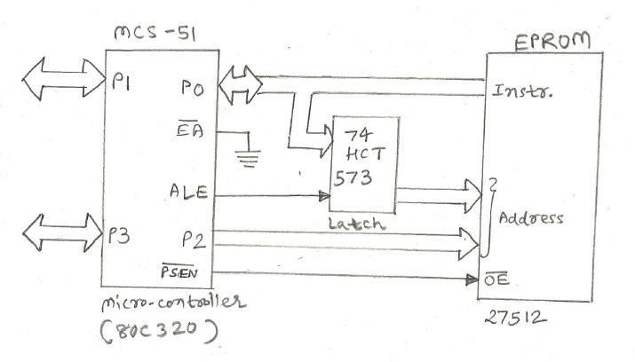 Microcontroller interfacing with Program Memory
