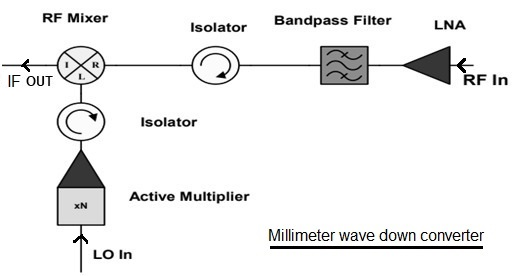 Millimeter wave down converter design