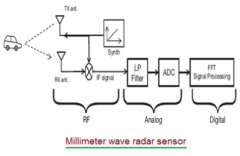 Millimeter wave radar sensor