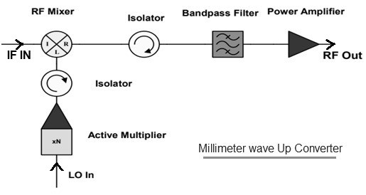 Millimeter wave up converter design
