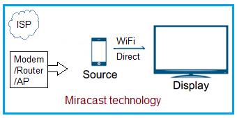 miracast working