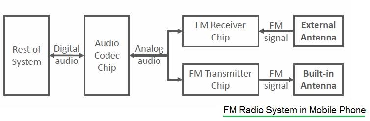 Radio Broadcasting Basics | Mobile FM Radio Broadcasting