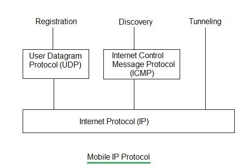 Mobile IP Protocol