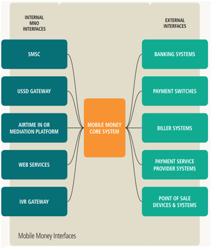 Mobile Money Interfaces