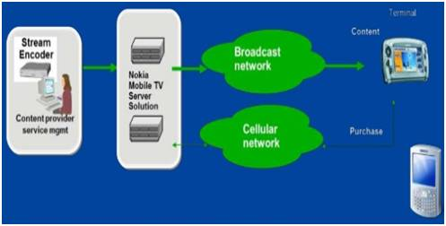 Mobile TV System