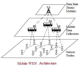 Mobile WSN