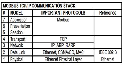 Modbus TCP/IP stack