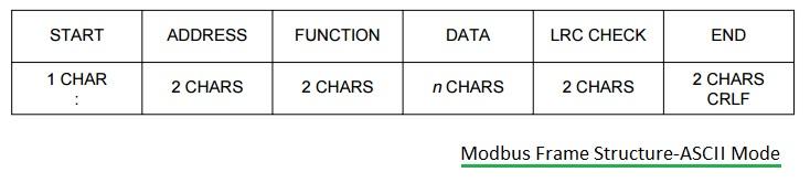 Modbus frame structure-ASCII mode