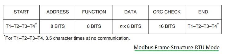 Modbus frame structure-RTU mode