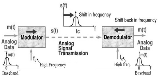 Modulation Demodulation process