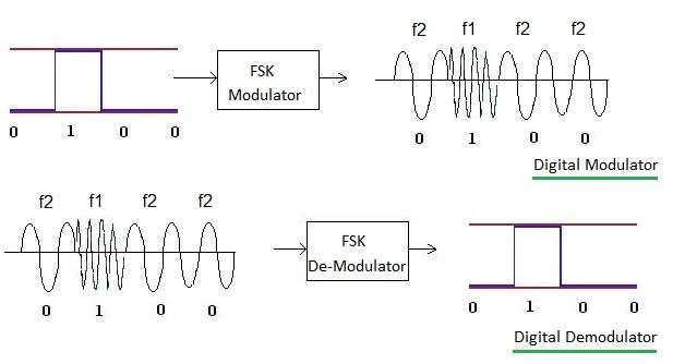 Modulator Demodulator