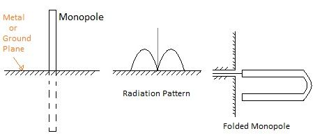 difference between monopole antenna and dipole antenna