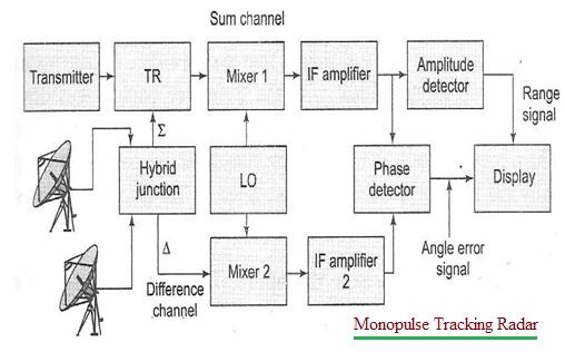 Monopulse Tracking Radar