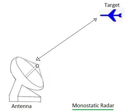 Monostatic radar