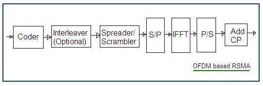 Multi Carrier RSMA, OFDM RSMA