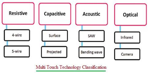 Multi Touch Technology Classification