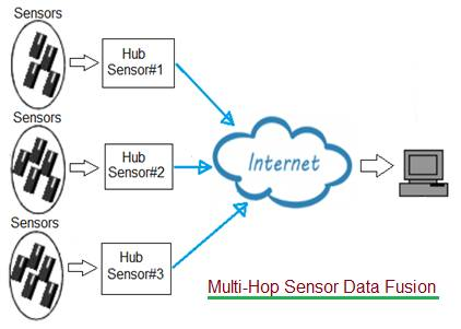 Multi hop sensor data fusion