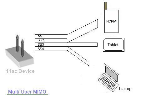 Multi user MIMO