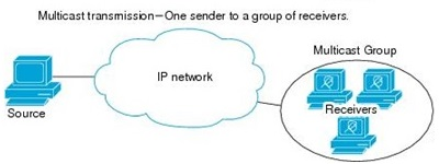 Unicast vs Multicast vs Broadcast-Difference between Unicast