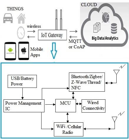 Multiprotocol IoT Gateway