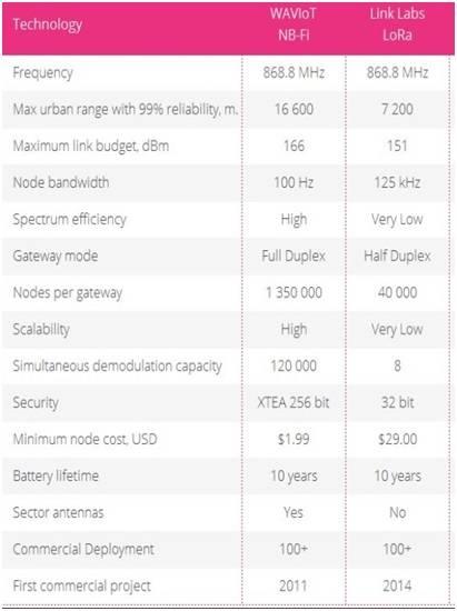 NB-Fi versus LoRa Difference between NB-Fi and LoRa