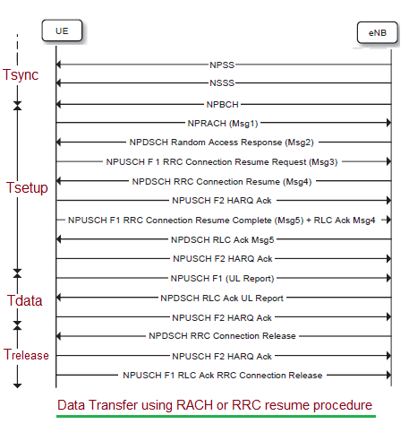 NB-IoT Data Transfer using RACH Procedure or RRC Resume Procedure