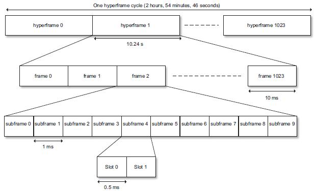 NB-IoT Frame Structure for 15 KHz SCS