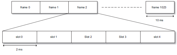 NB-IoT Frame Structure for 3.75 KHz SCS