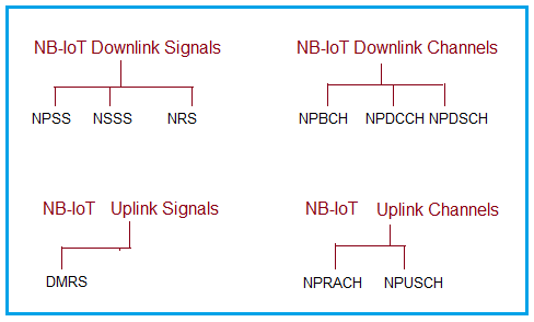 NB-IoT LTE Channel Types