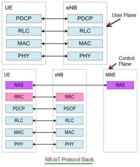 NB IoT Protocol Stack