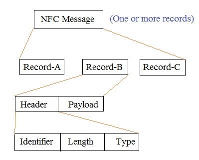 NFC message format