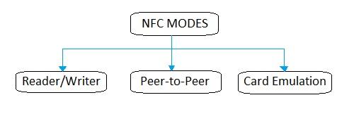NFC modes