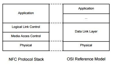 NFC protocol stack