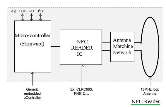 NFC Tag,NFC reader-Difference between NFC tag and NFC reader