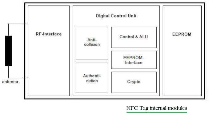 NFC tag block diagram