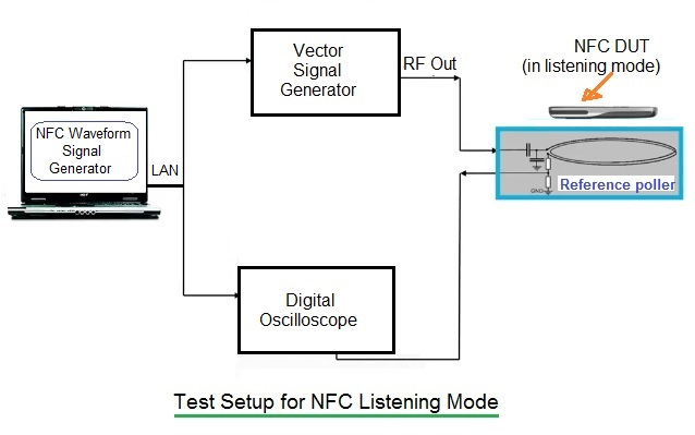 NFC test setup1 active polling mode