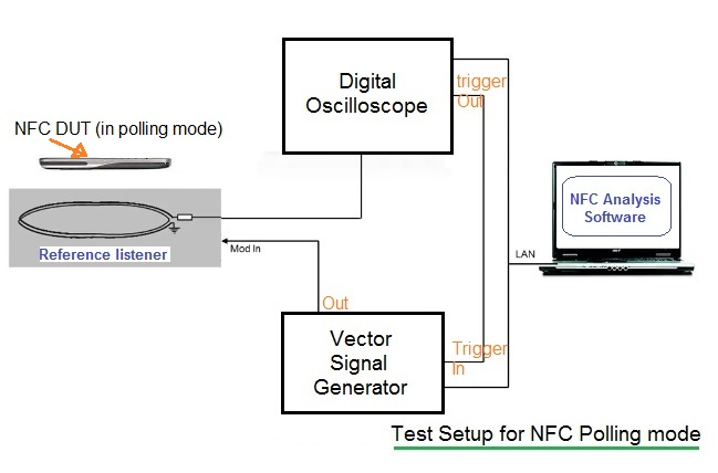NFC test setup2 passive listening mode
