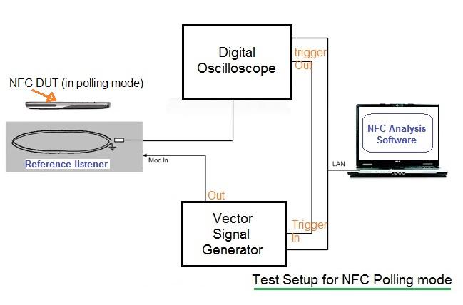 NFC test setup2 passive listening mode