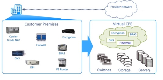 NFV-Network Functions Virtualization