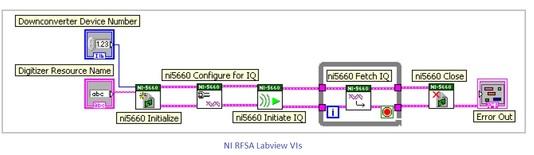 NI RF Signal Analyzer VI, RFSA VI